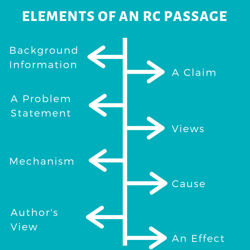 Elements of an GRE RC Passages