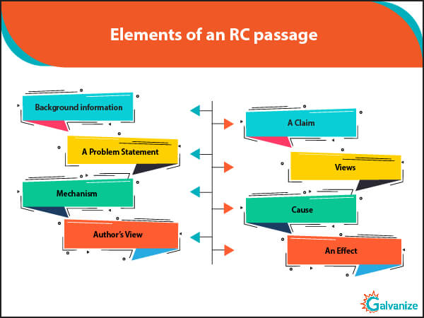 GRE RC Long passage elements