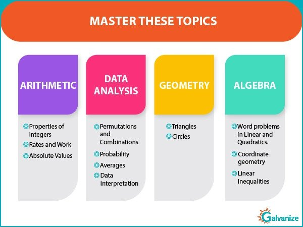 GRE Math- Arithmetic, Data Analysis, Geometry and Algebra topics