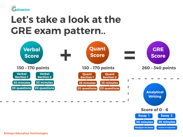 GRE exam pattern | Verbal Score + Quant Score = GRE score + Analytical writing