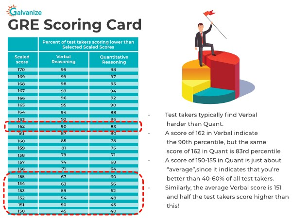GRE scoring chart | GRE exam Guide