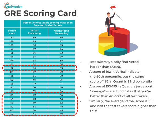 GRE scoring chart