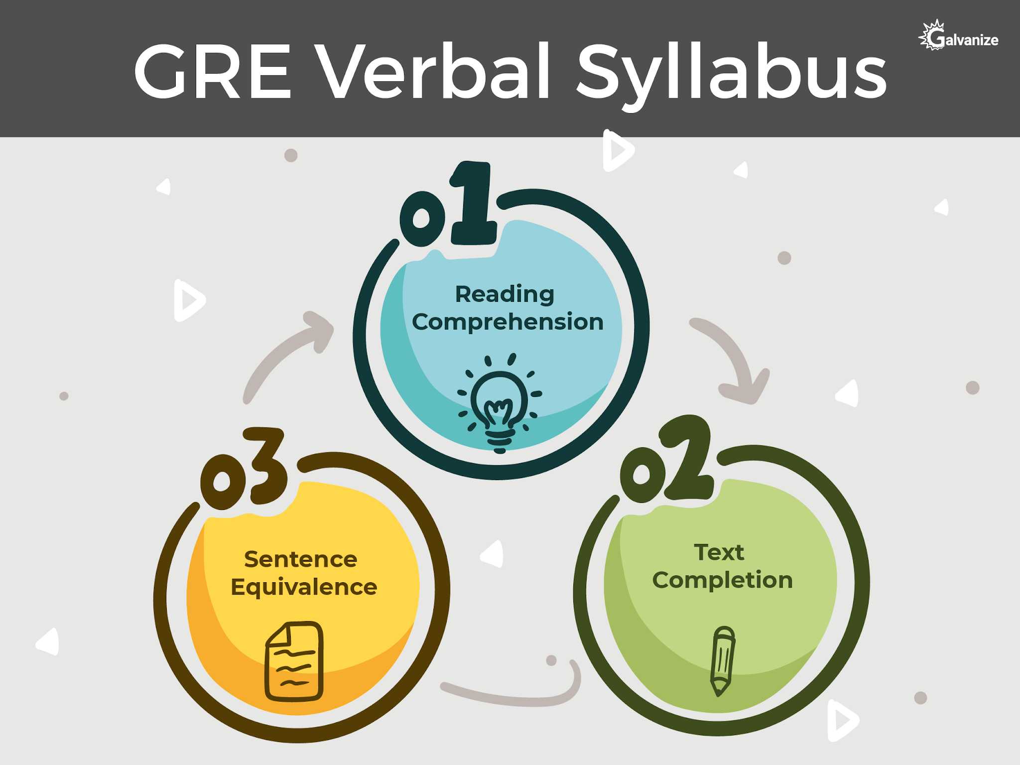GRE verbal Syllabus | Reading Comprehension, sentence Equivalance, text completion