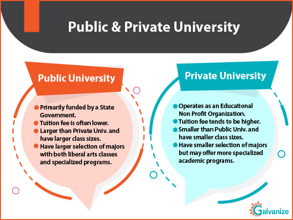 Difference between public and private universities | Types of scholarships to study abroad for indian students | Financial support through Fellowship | Teaching Assistantship for funding in graduate school | Importance of test score to get the financial aid for Indian students | Types of GRE scholarships