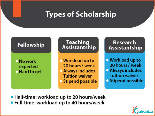Types of scholarships to study abroad for indian students | Financial support through Fellowship | Teaching Assistantship for funding in graduate school | Importance of test score to get the financial aid for Indian students | Types of GRE scholarships