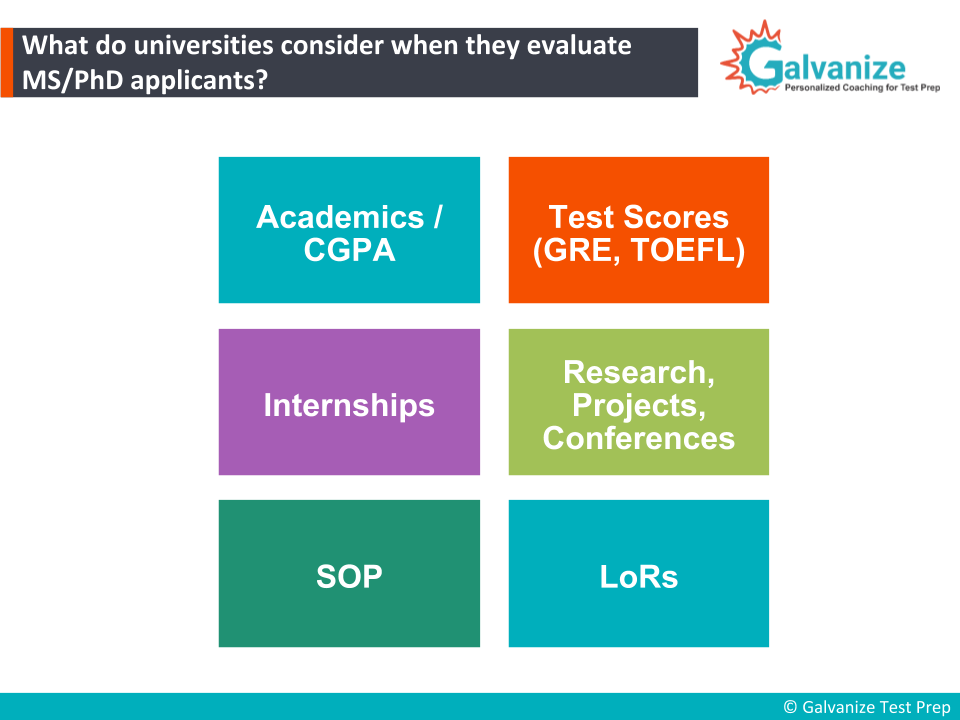 Importance of GRE scores, academics, research projects, SoP and LoR in applying for universities.