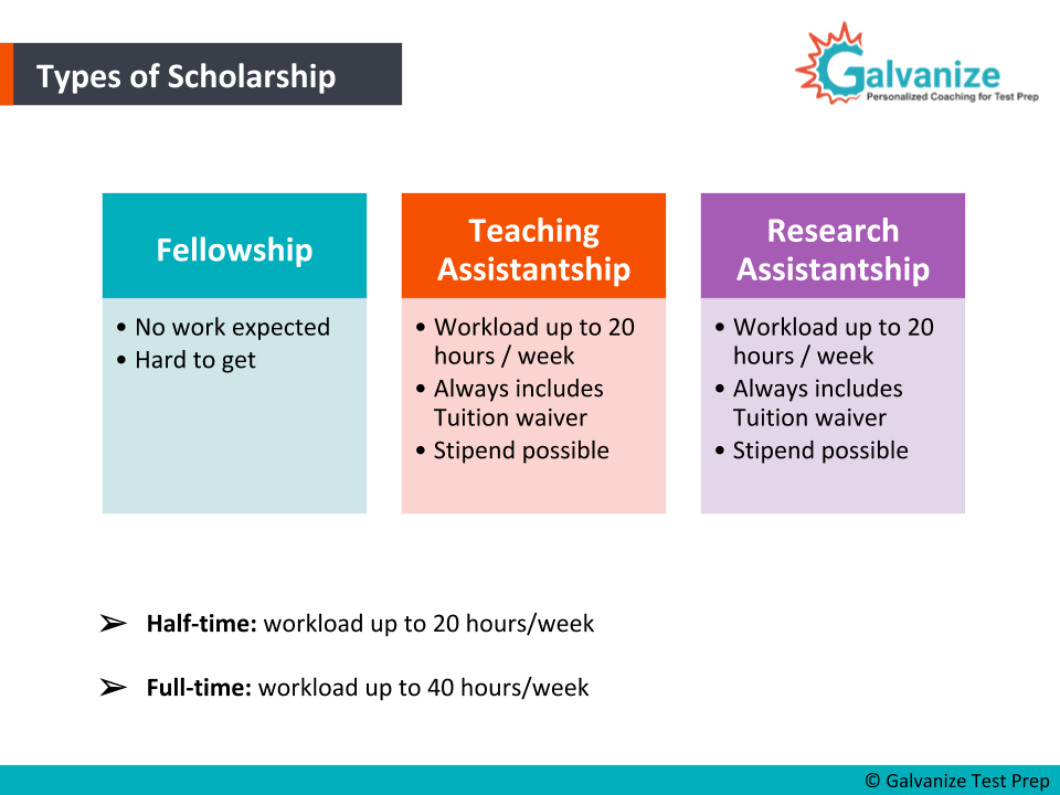 Types of scholarships to study abroad