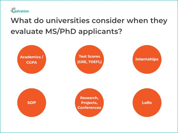 Importance of GRE scores, academics, research projects, SoP and LoR in applying for universities to study abroad.