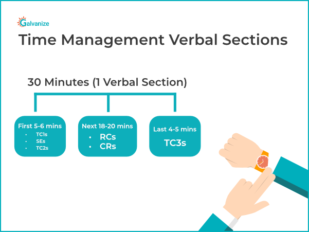 Time management for each question type in GRE verbal