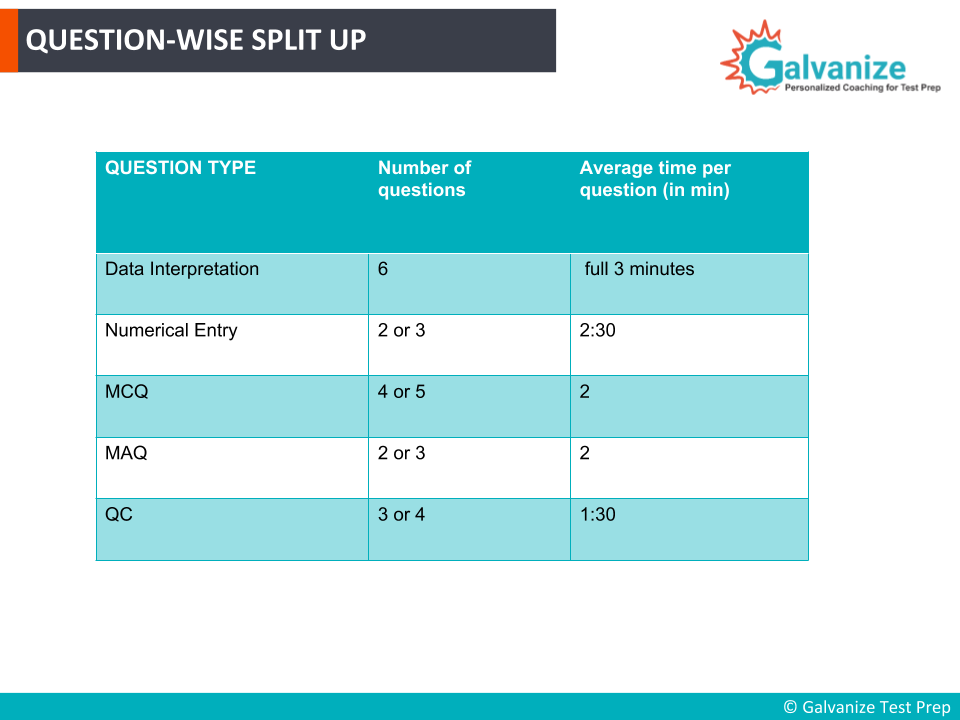Question type breakdown and time management in GRE Math