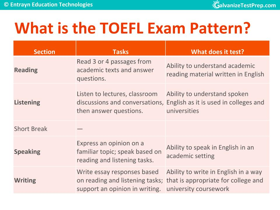 TOEFL Exam Pattern for TOEFL Preparation