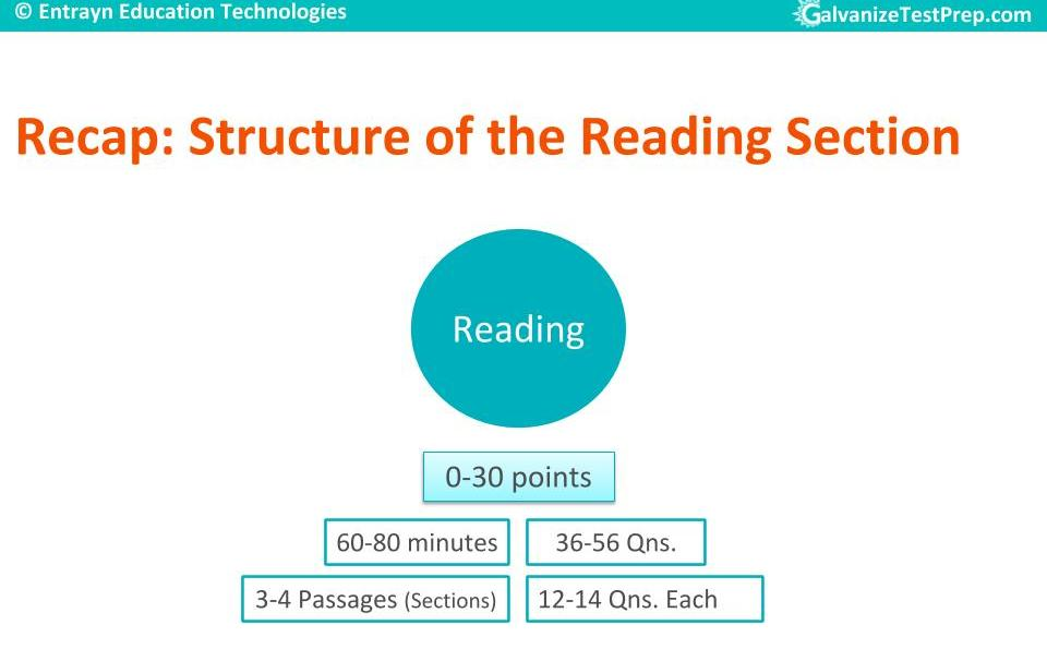 TOEFL Reading Section Structure