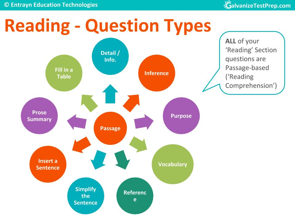 TOEFL Reading Section Question Types