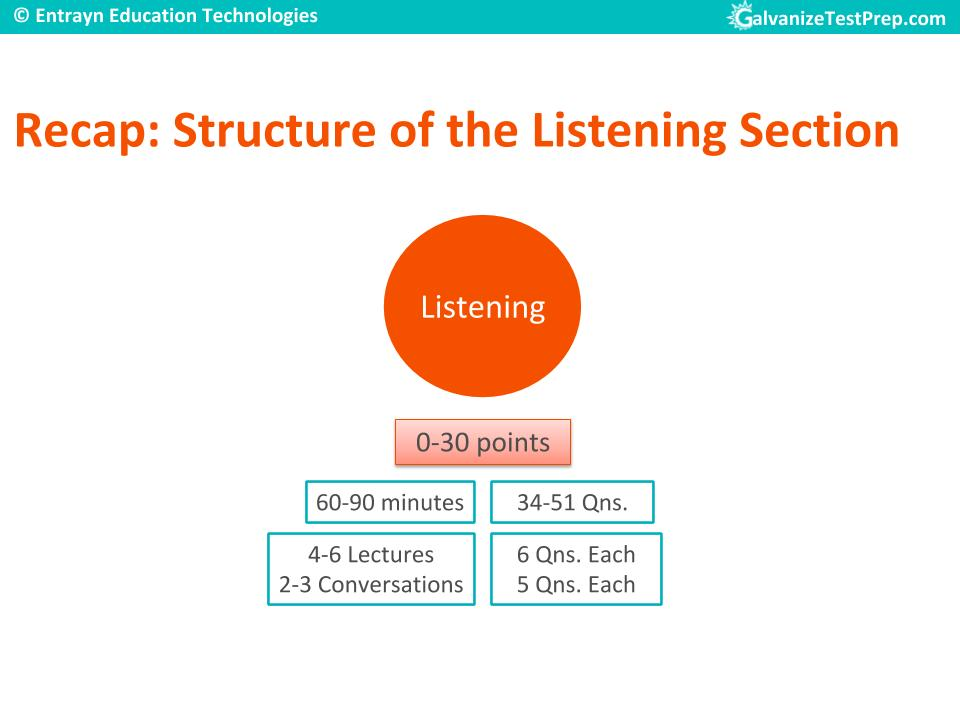 TOEFL Listening Section structure