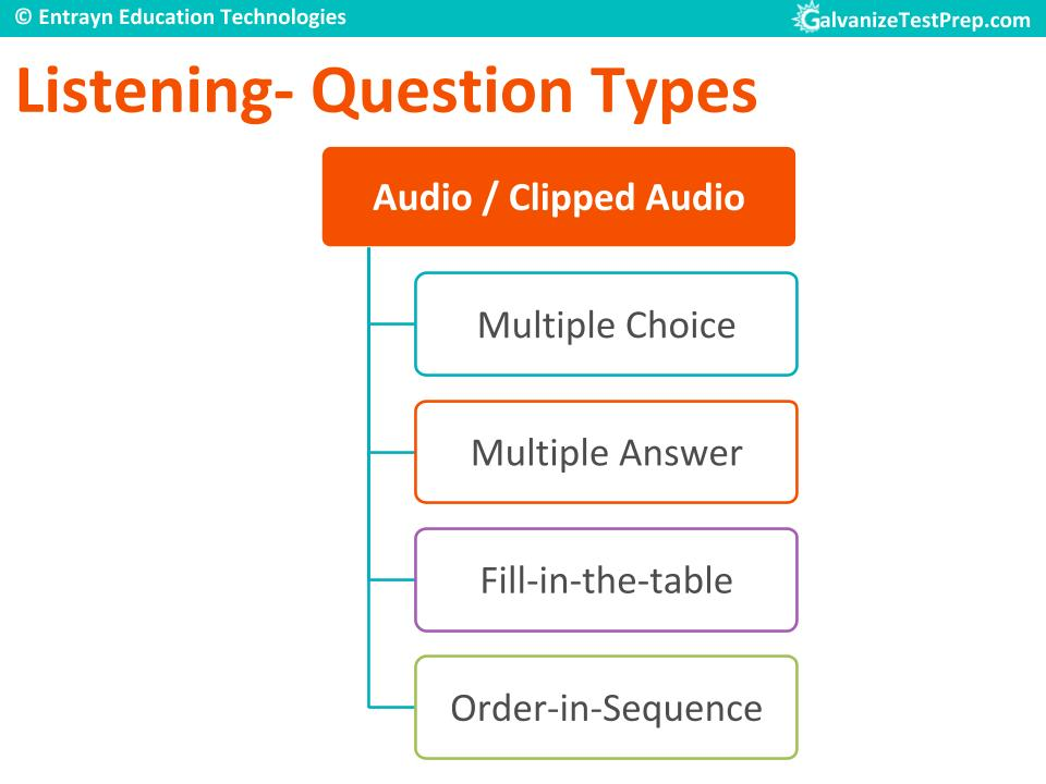 Listening Section question types