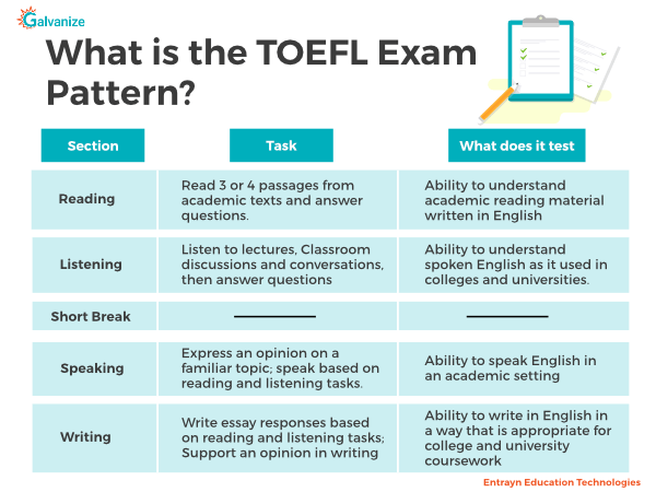 TOEFL exam pattern and TOEFL syllabus | Reading, Listening, Speaking and writing sections