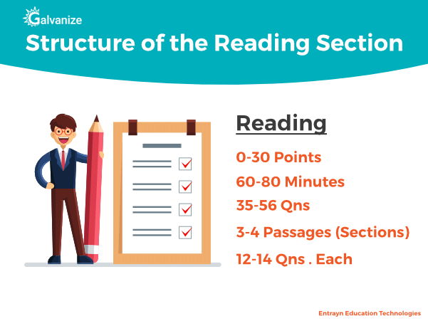 TOEFL reading section syllabus / pattern