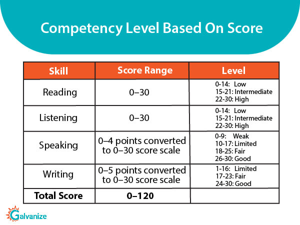 Competency level based on scores for each section in TOEFL