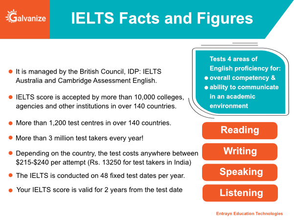 IELTS Facts & Figures
