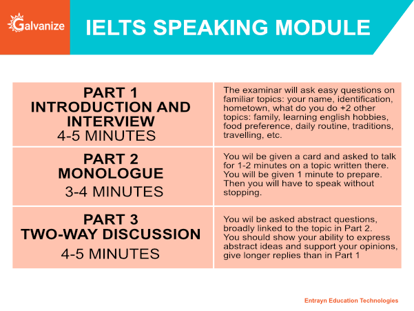 IELTS Speaking Module | Introductions and interview, Monologue, Two way discussion