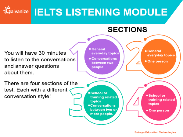 IELTS Listening Module | 30 mins to listen to conversations and answer Questions