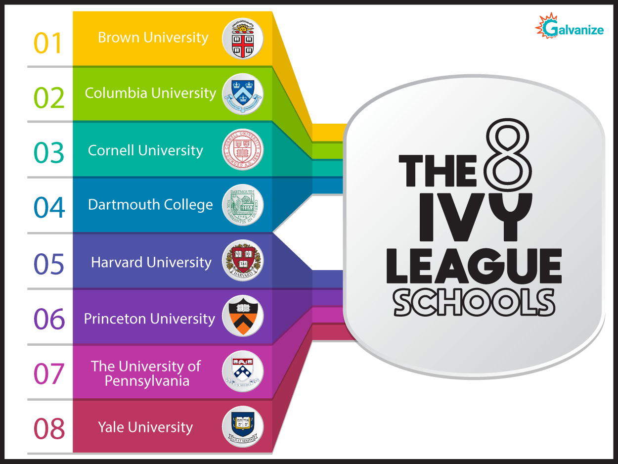 8 IVY League Colleges