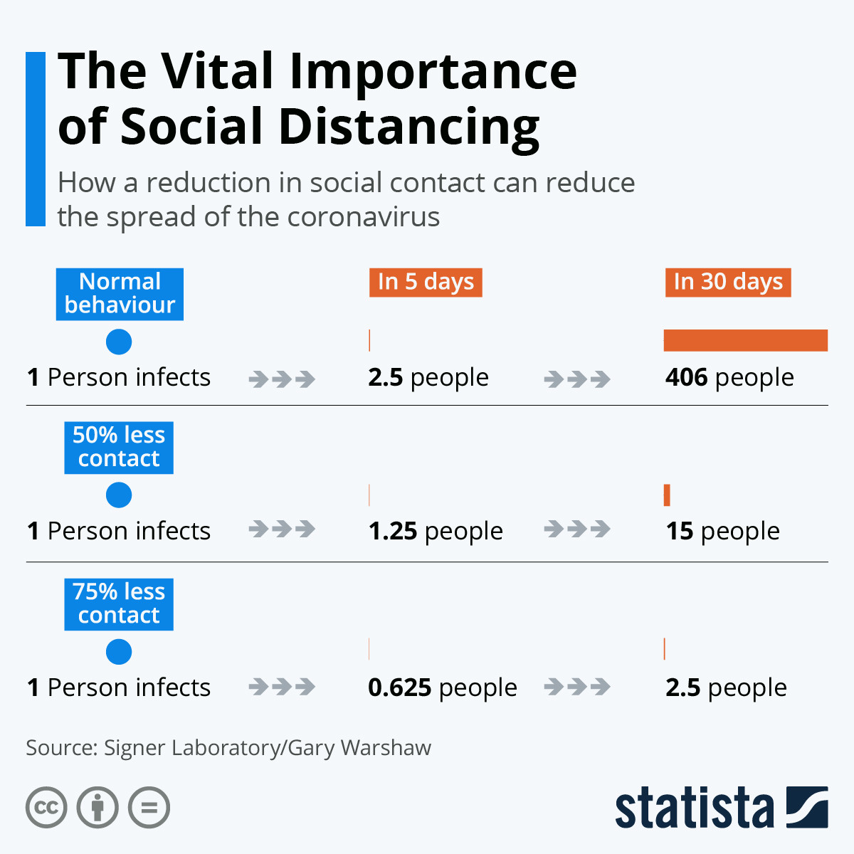 Importance of social distancing | COVID on study abroad