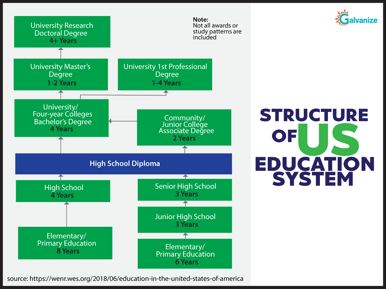 Sturcture of US education system