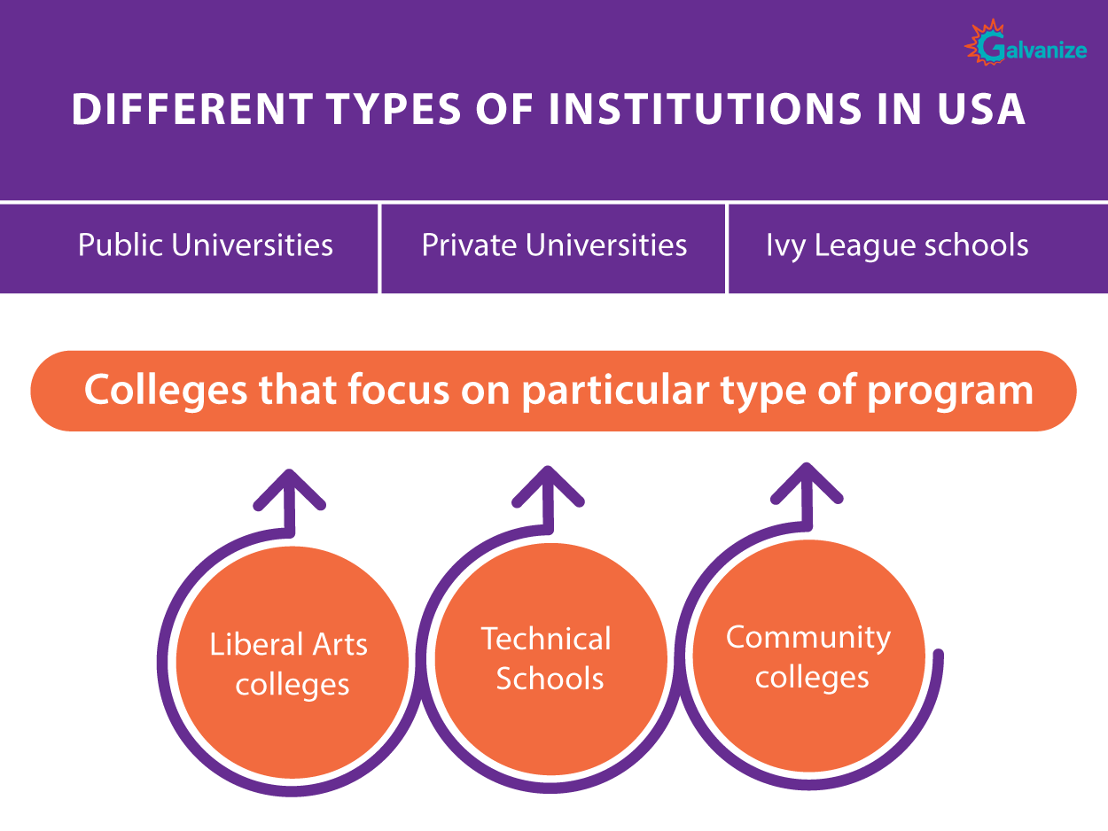 Different types of universities in USA