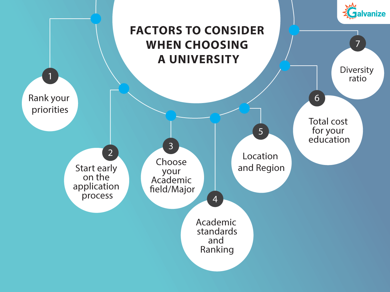factors to choose a university to study in usa