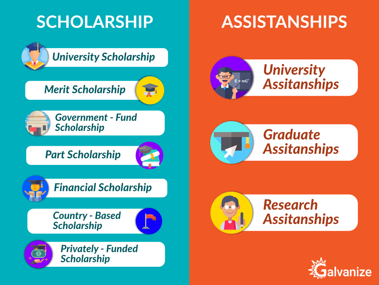Types of Scholarships to study in USA