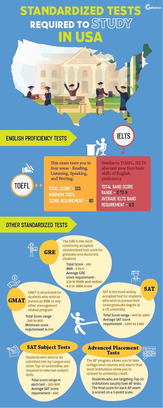Tests required to study in USA