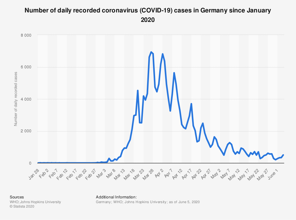 Germany covid cases graph