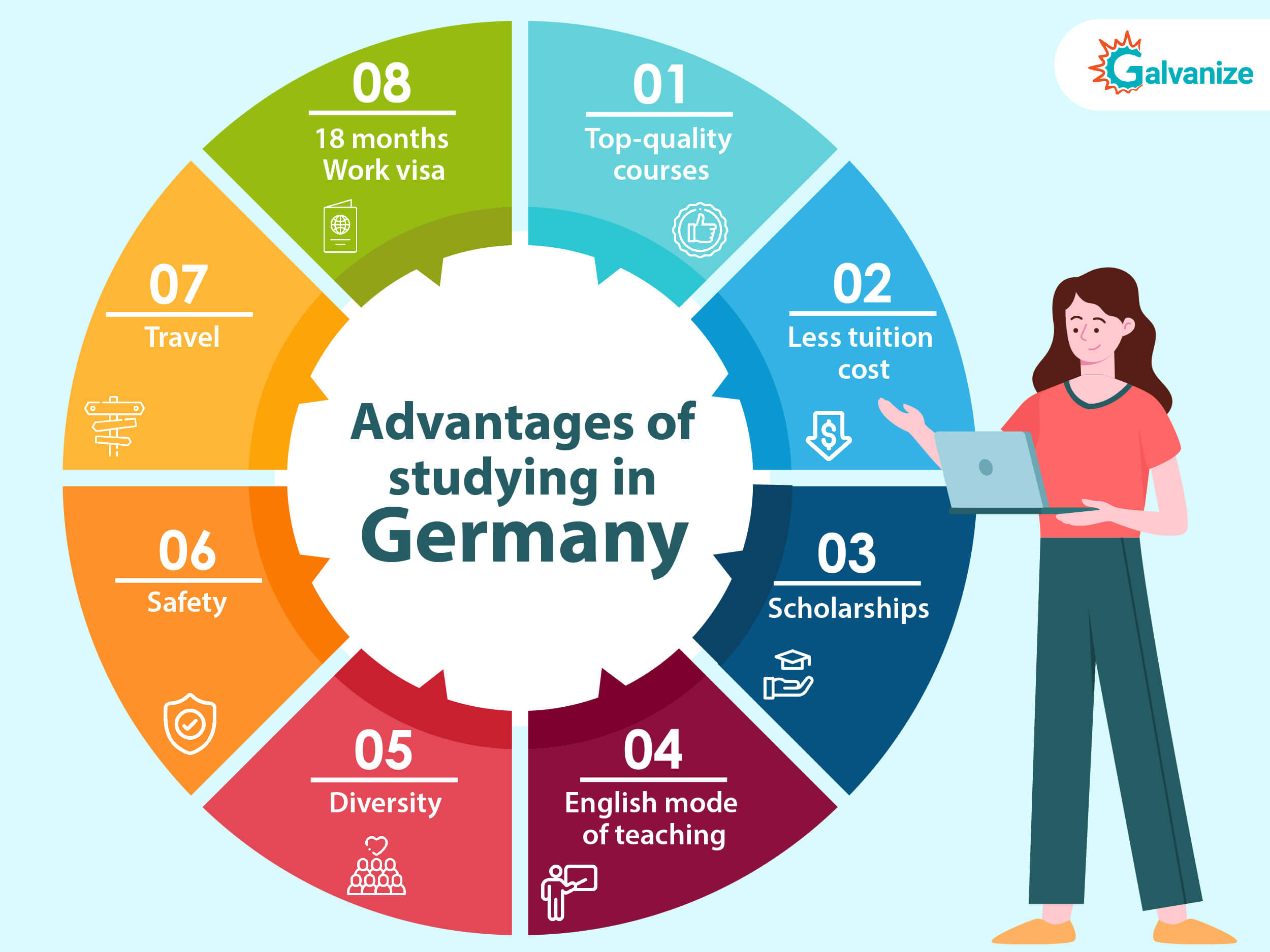 Benefits of studying in germany | Why study in germany