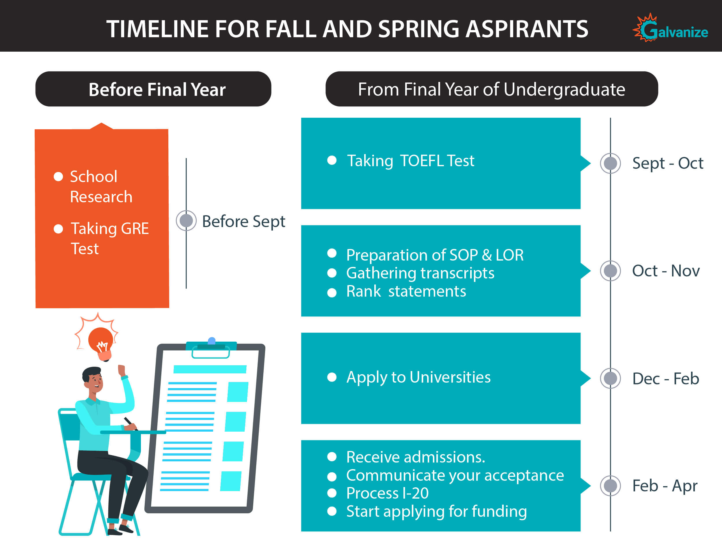Timeline for Fall and spring Aspirants
