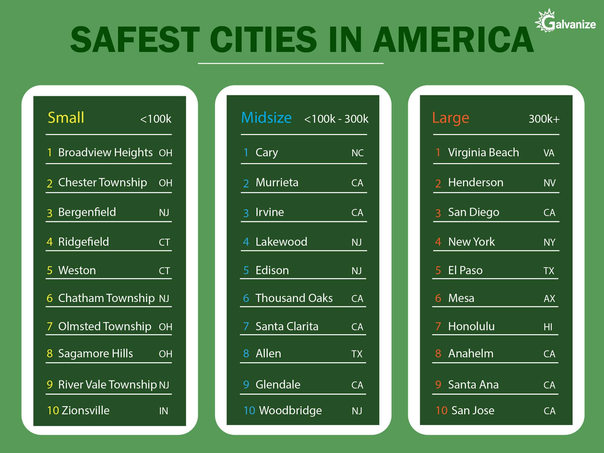Safest Cities USA | Study in USA | Admission counselling USA