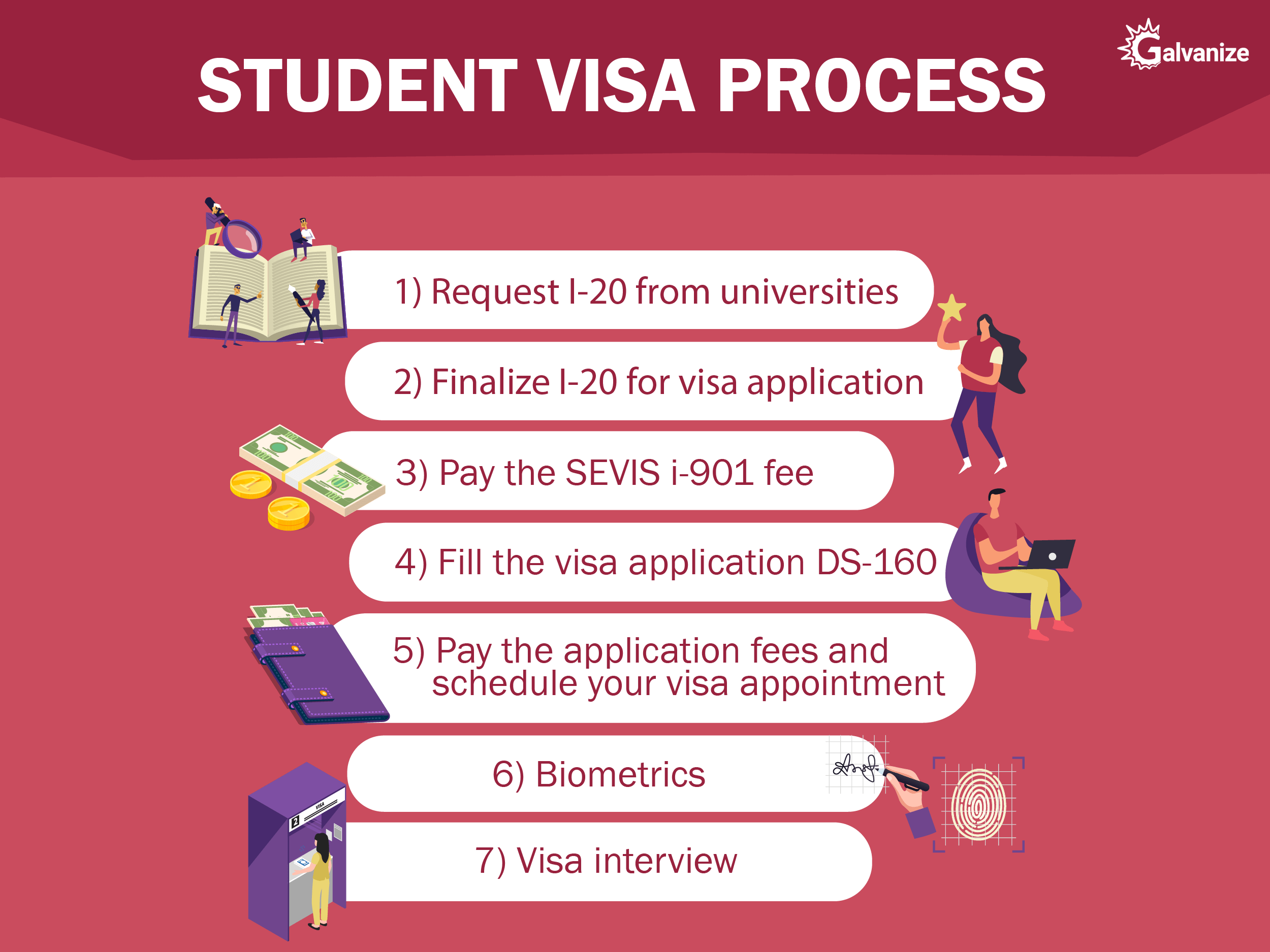visa process | Study in USA