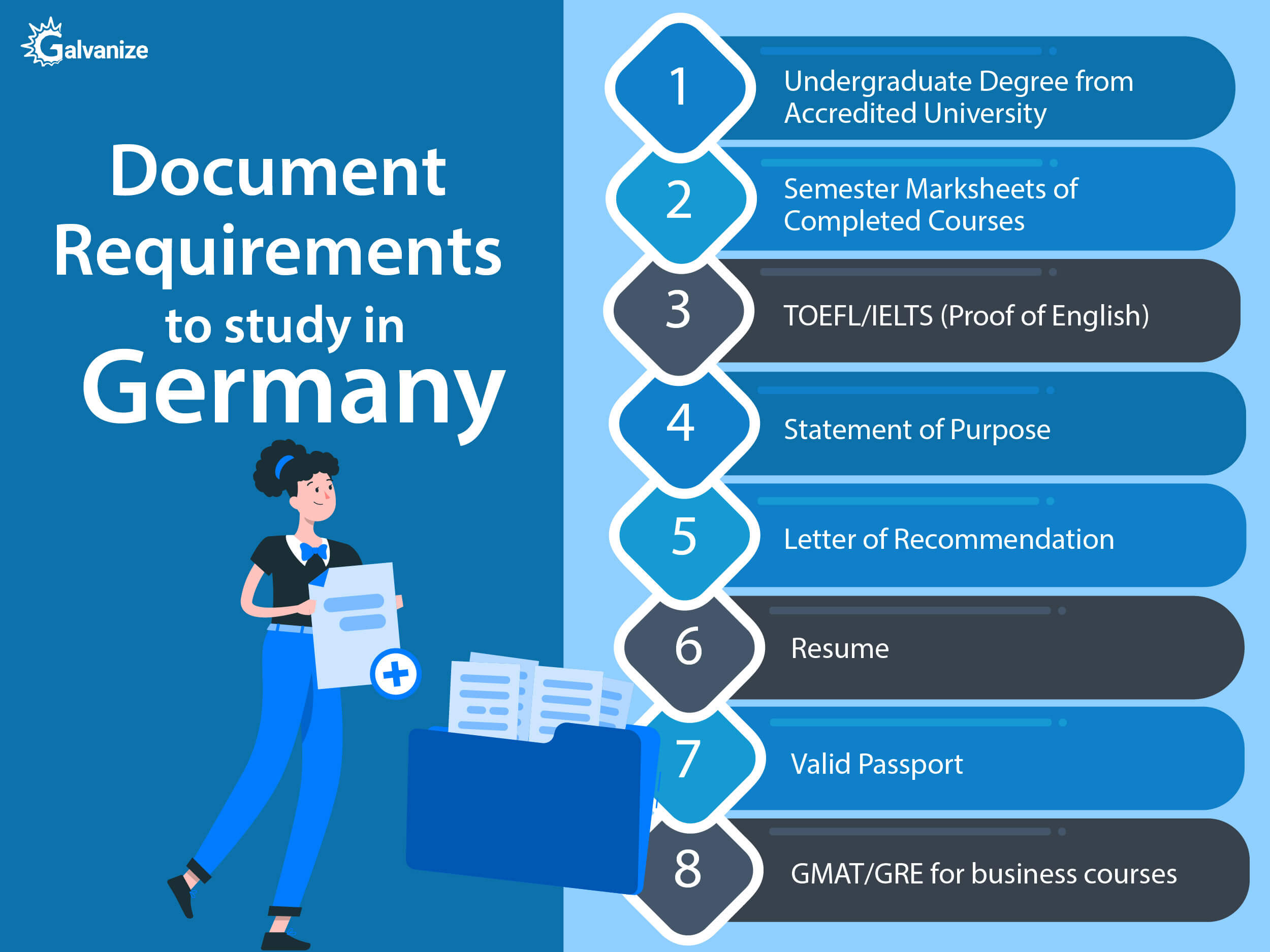 Documents required to study in Germany | Admission Requirements Germany