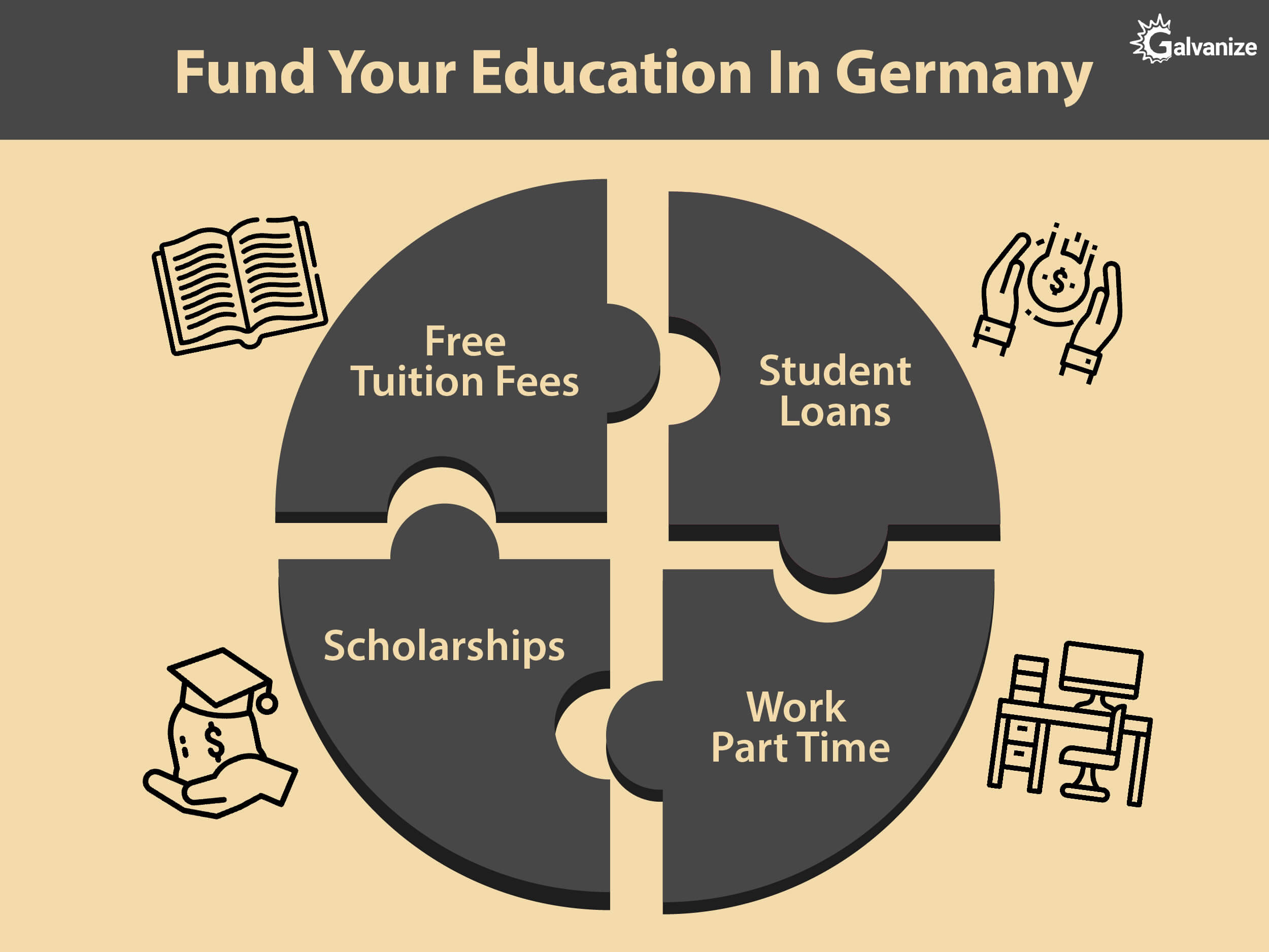 FUND YOUR Education in Germany