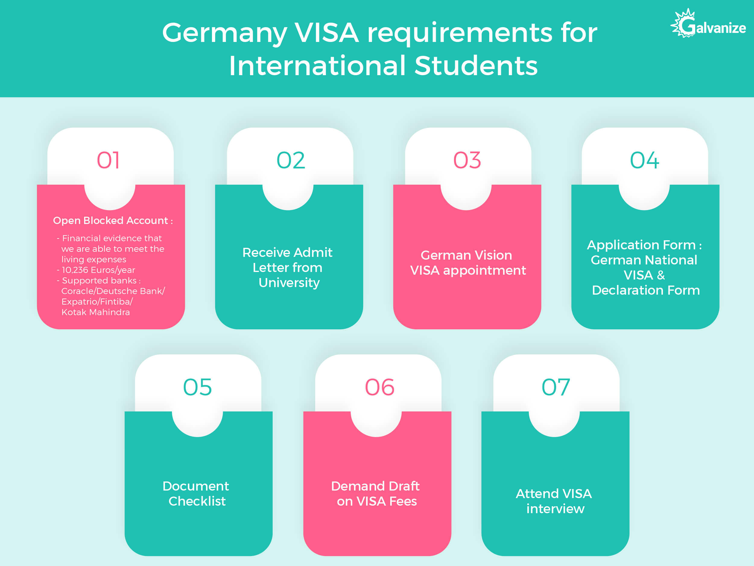 GERMANY VISA Requirements for international students
