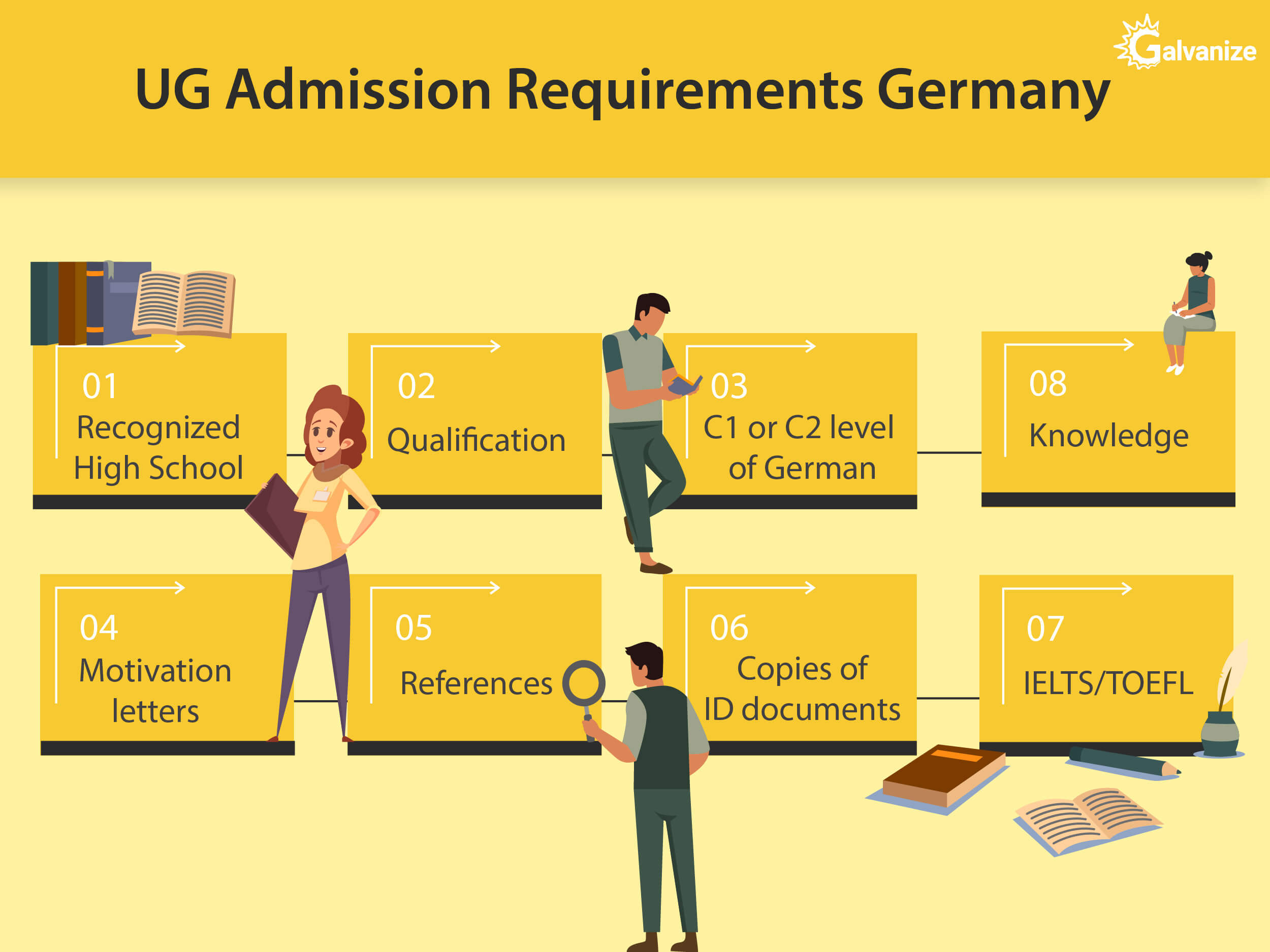 UG Admission Requirements to study in Germany