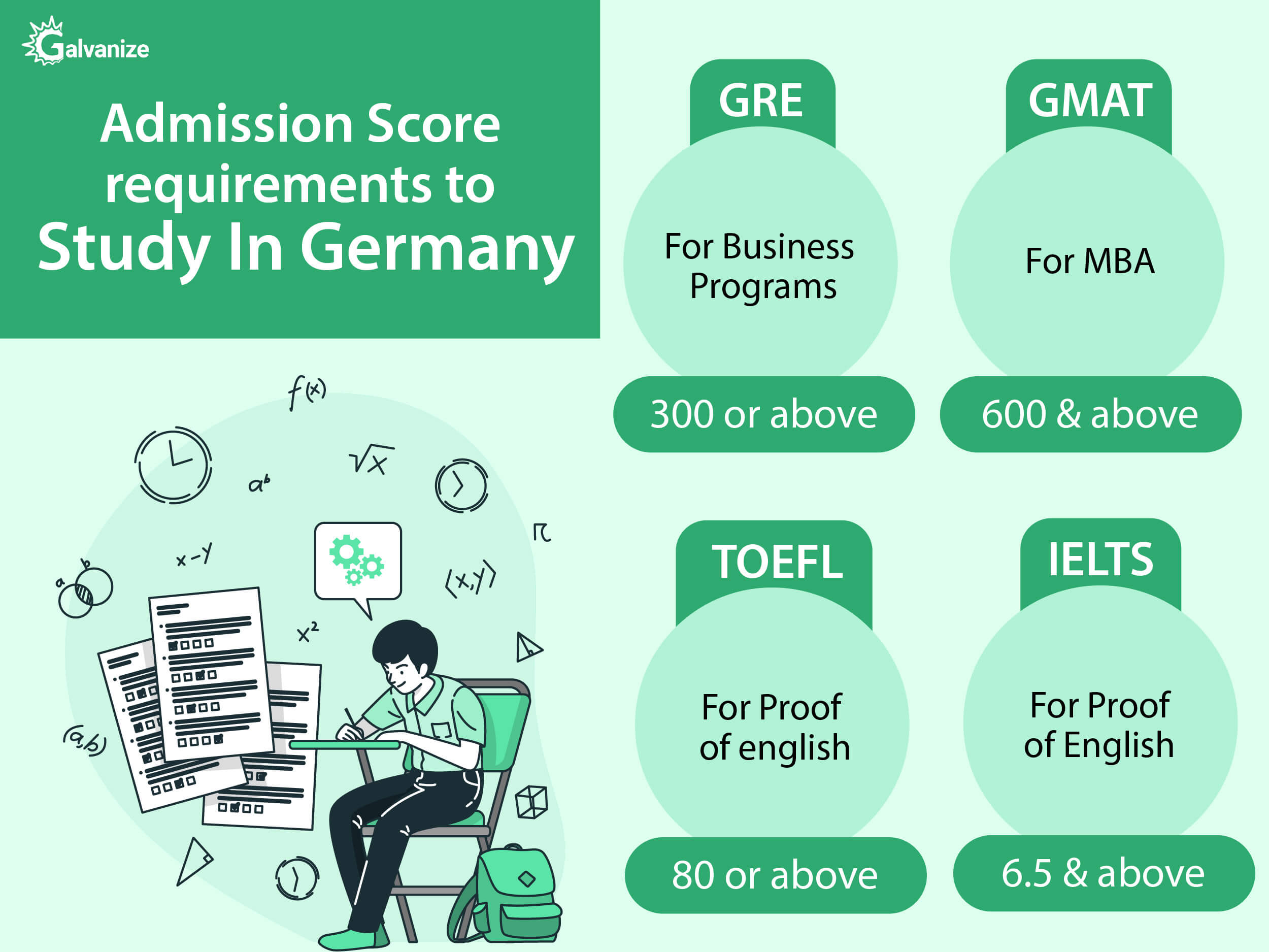 admission score requirements to study in germany | IELTS, GRE,GMAT and TOEFL score requirements
