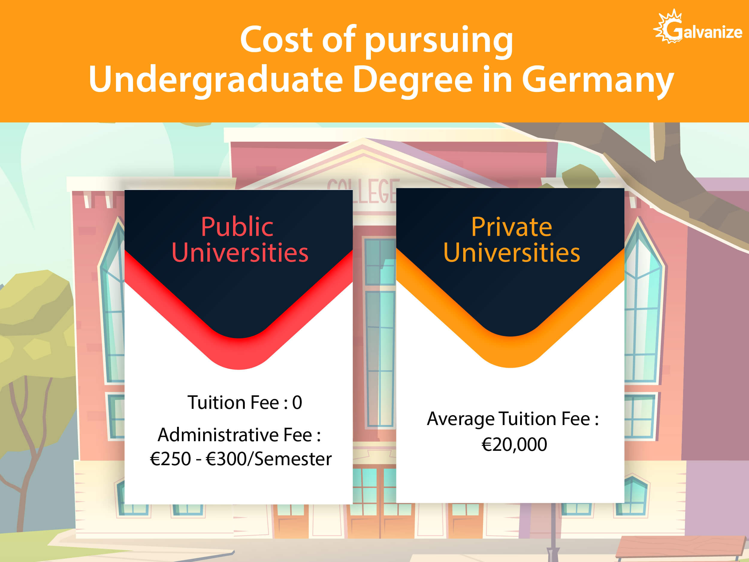 cost of pursuing undergraduate degree in germany