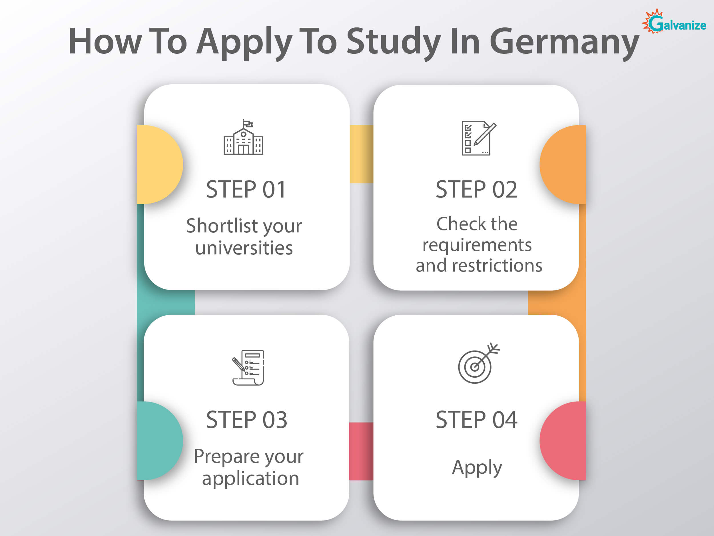 How to Apply to study in Germany | Application process for german universities | Study in Germany