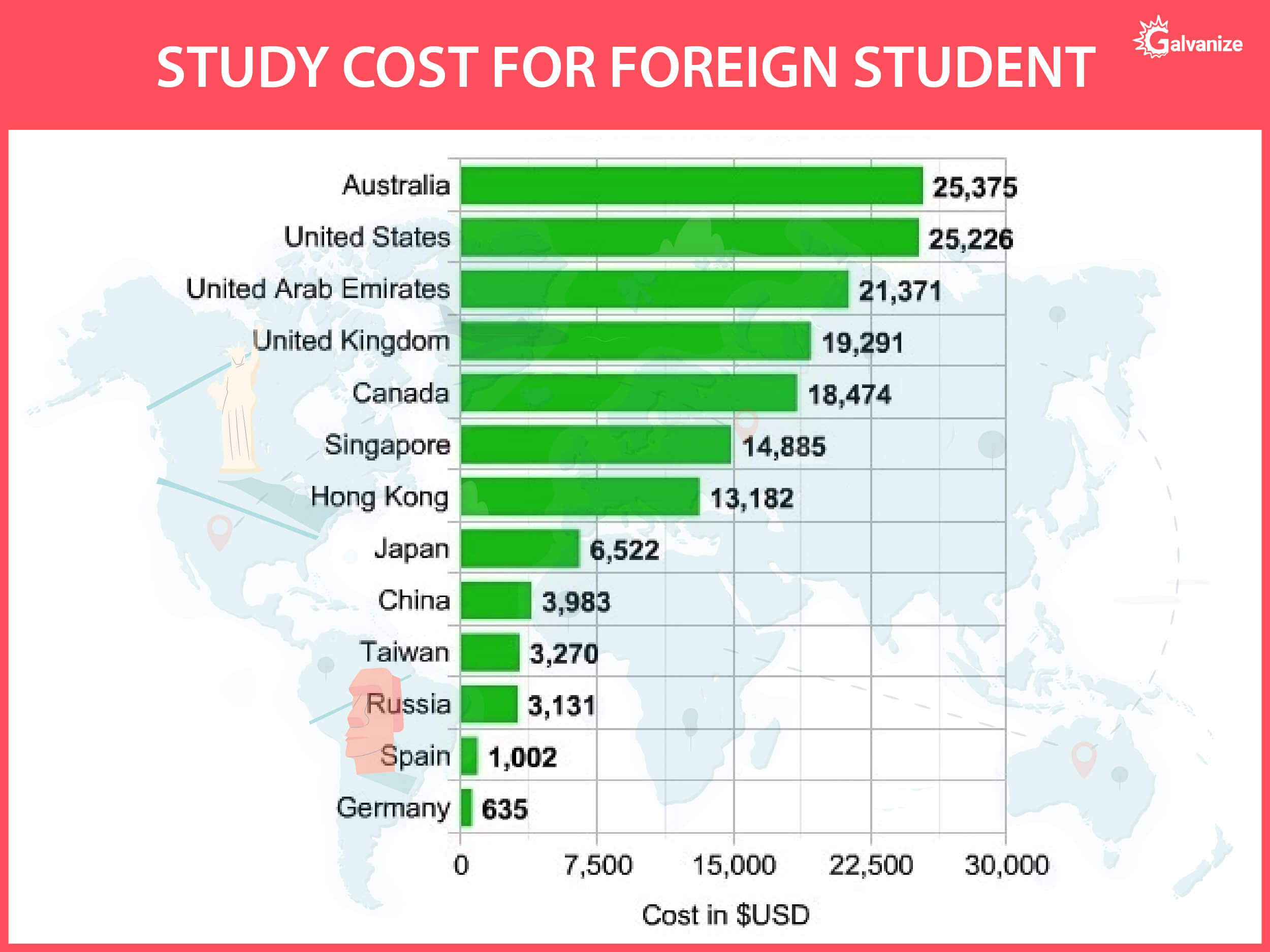 study cost for foreign students