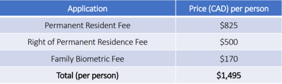PR fee (1) : Canada Express Entry