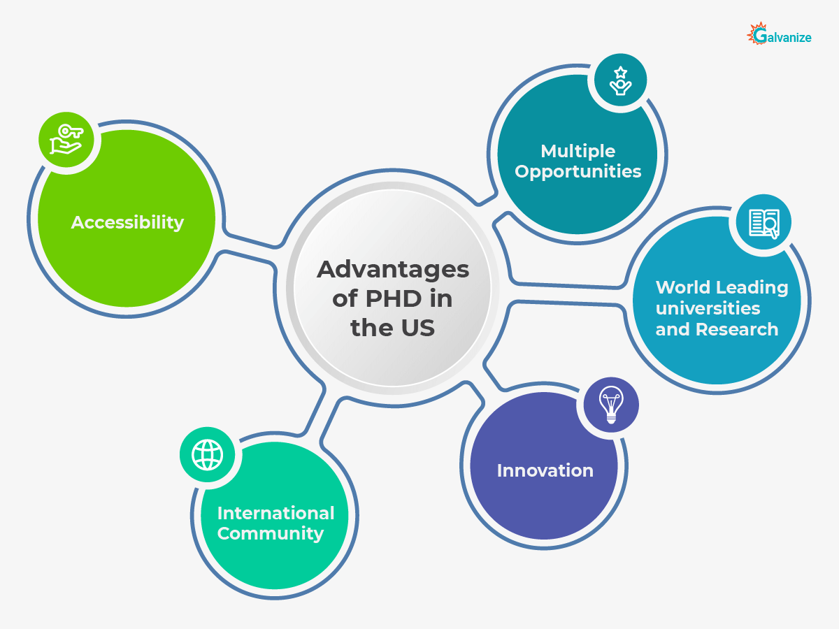 Advantages of PHD in the US | PHD in USA complete Guide