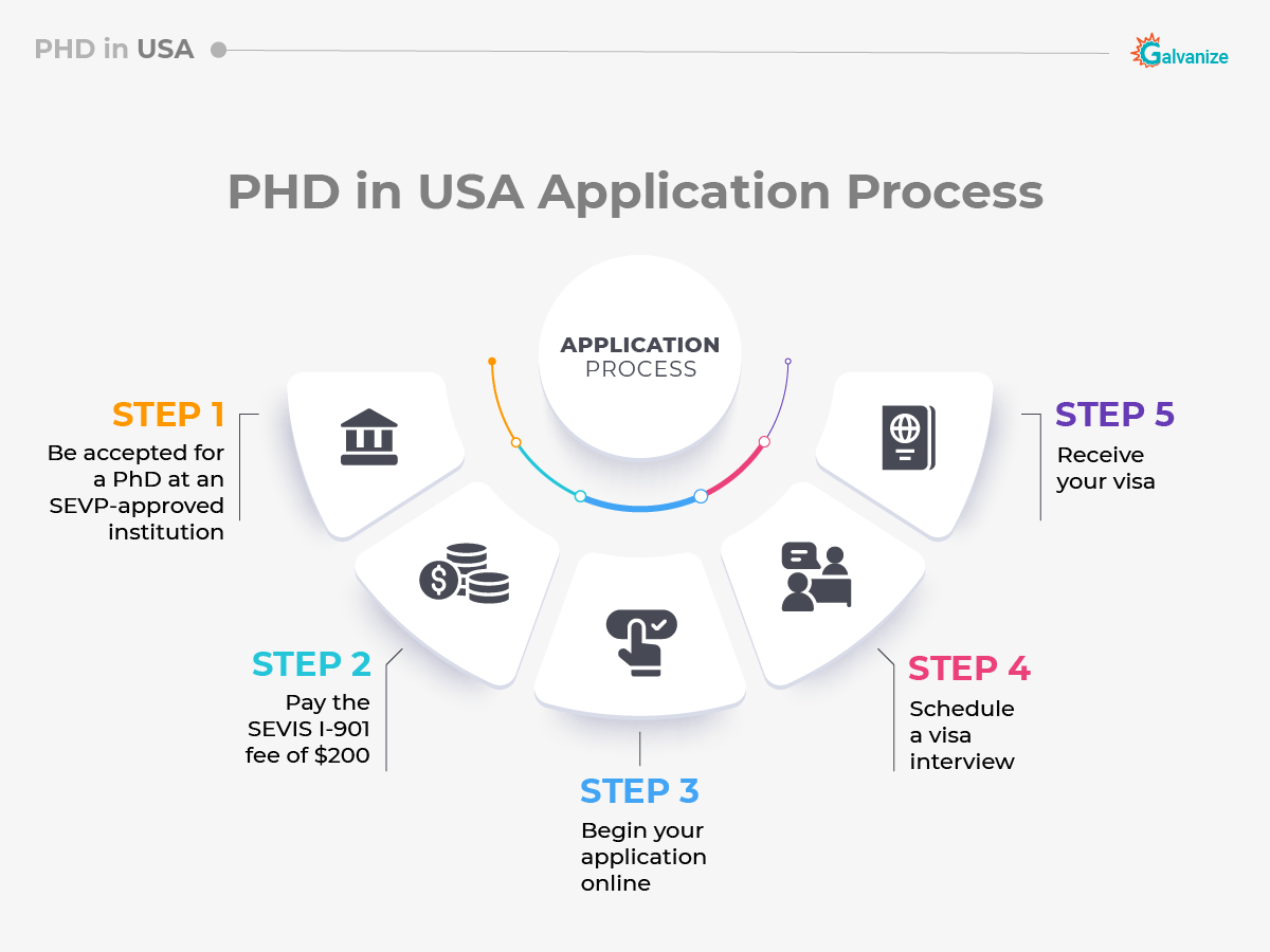 PHD in US application | Study PHD in USA complete Guide